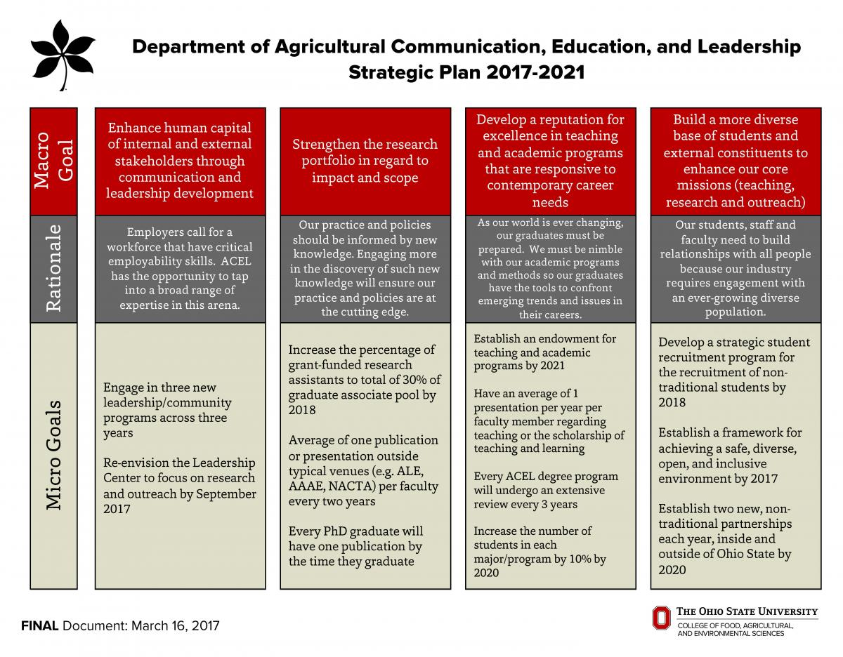 Department of Agricultural Communication, Education, and Leadership Strategic Plan 2017-2021